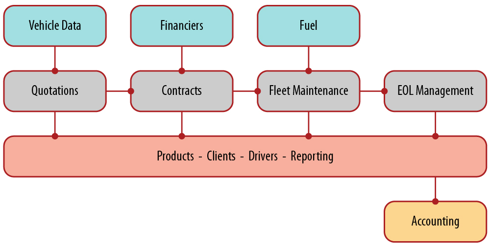 dealer leasing diagram